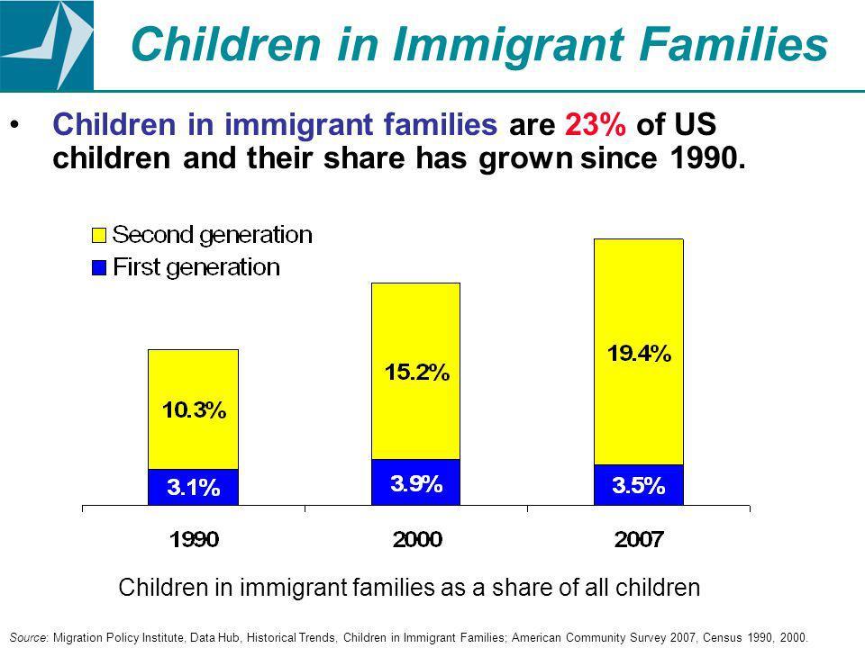 Children in Immigrant Families Children in immigrant families are 23% of US children and their share has grown since 1990.