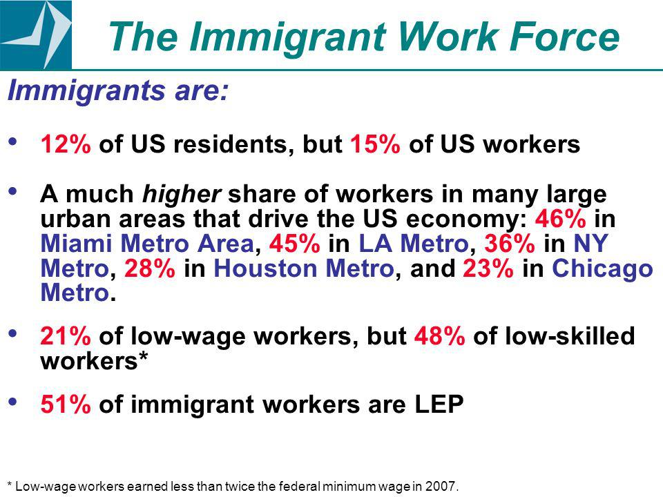 Immigrants are: 12% of US residents, but 15% of US workers A much higher share of workers in many large urban areas that drive the US economy: 46% in