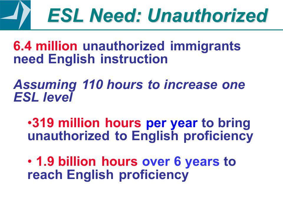 ESL Need: Unauthorized 6.4 million unauthorized immigrants need English instruction Assuming 110 hours to increase one ESL level 319 million hours per year to bring unauthorized to English proficiency 1.9 billion hours over 6 years to reach English proficiency