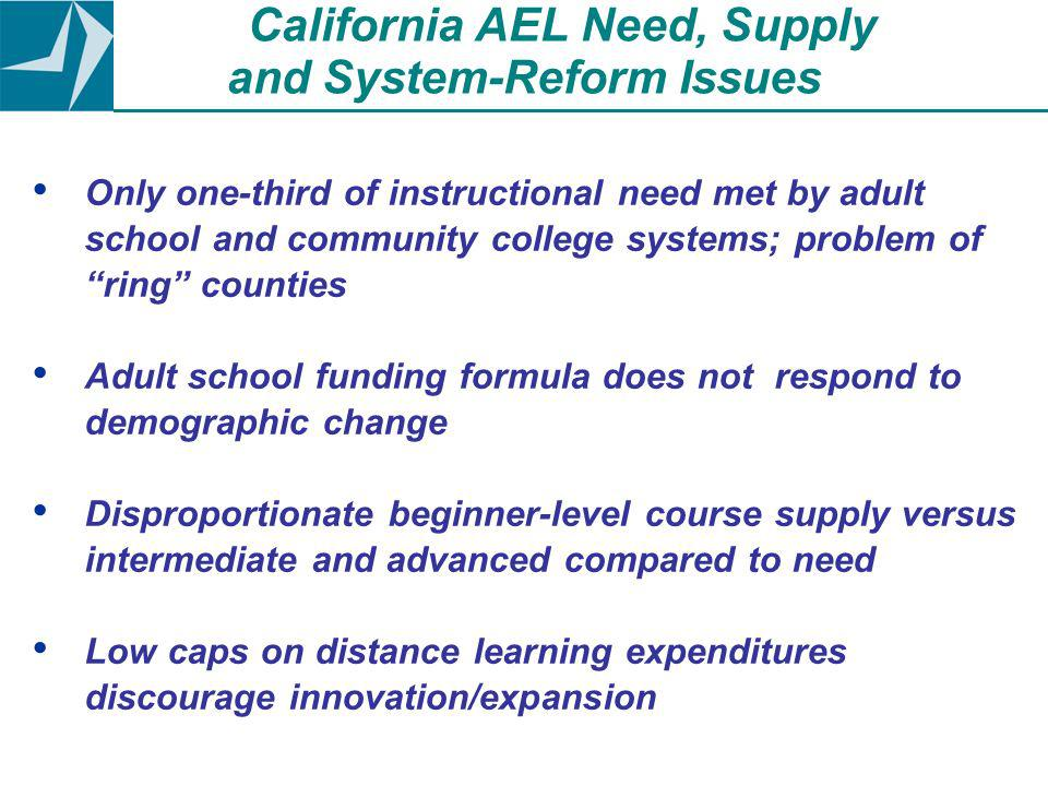 Only one-third of instructional need met by adult school and community college systems; problem of ring counties Adult school funding formula does not respond to demographic change Disproportionate beginner-level course supply versus intermediate and advanced compared to need Low caps on distance learning expenditures discourage innovation/expansion California AEL Need, Supply and System-Reform Issues