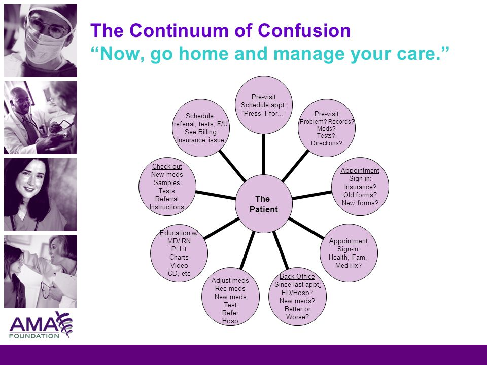 The Continuum of Confusion Now, go home and manage your care. The Patient Pre-visit Schedule appt: Press 1 for… Pre-visit Problem? Records? Meds? Test
