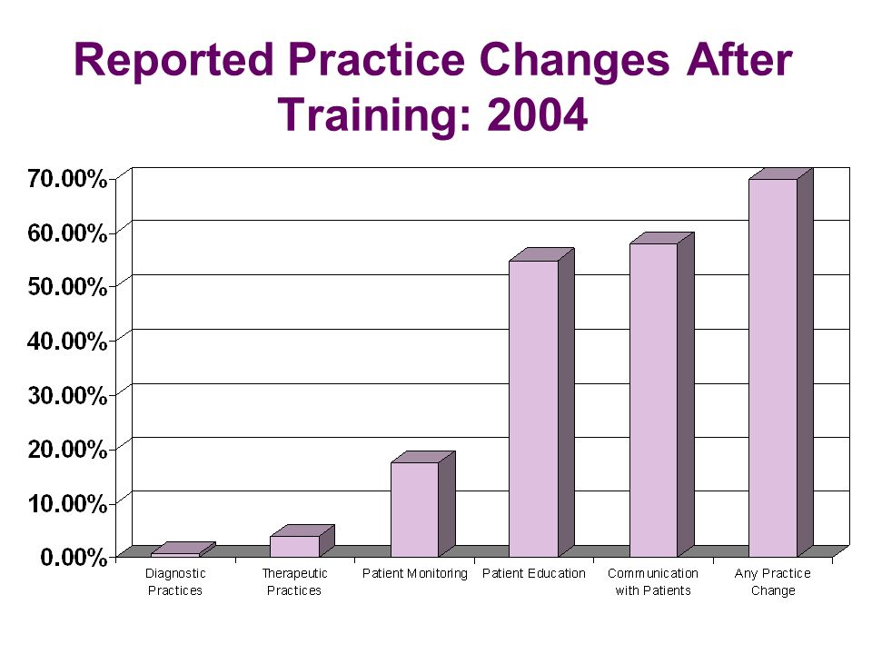 Reported Practice Changes After Training: 2004