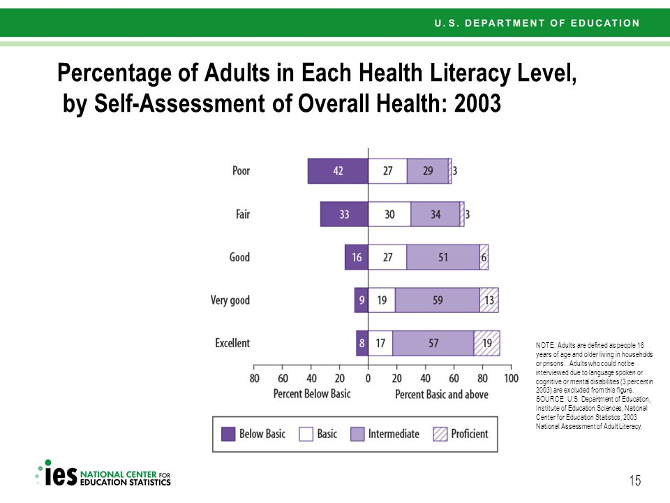 15 Percentage of Adults in Each Health Literacy Level, by Self-Assessment of Overall Health: 2003 NOTE: Adults are defined as people 16 years of age and older living in households or prisons.