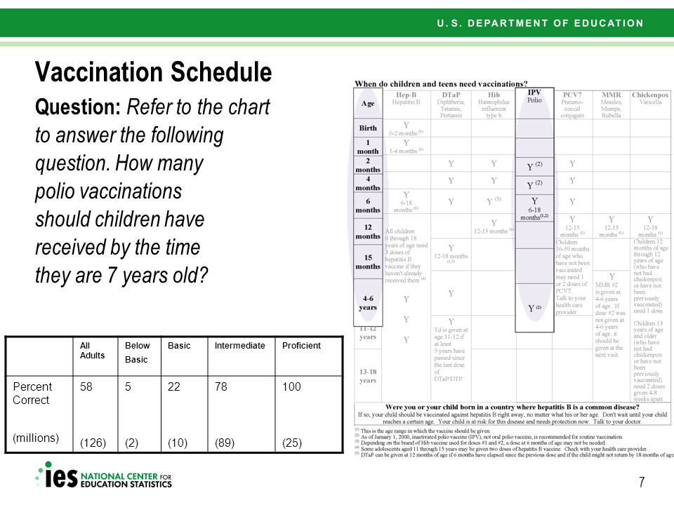 7 Vaccination Schedule All Adults Below Basic IntermediateProficient Percent Correct (millions) 58 (126) 5 (2) 22 (10) 78 (89) 100 (25) Question: Refer to the chart to answer the following question.