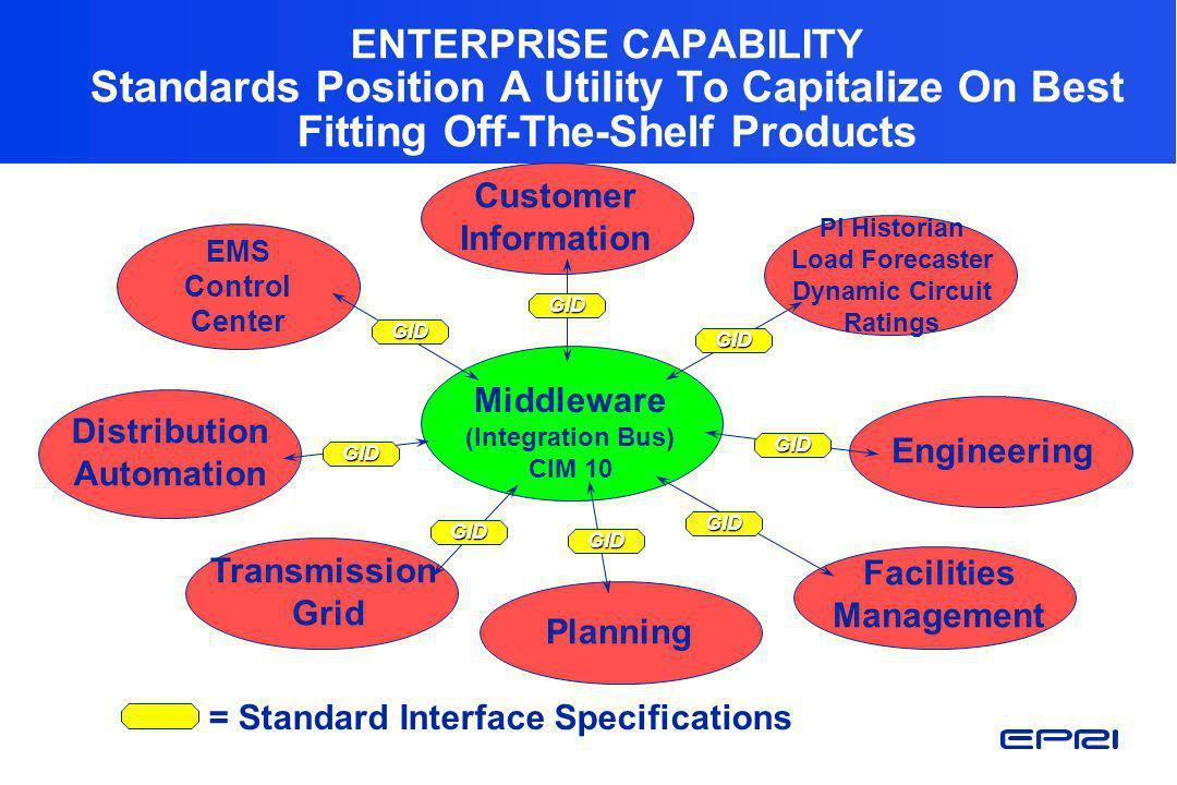 Planning Customer Information Engineering Middleware (Integration Bus) CIM 10 Distribution Automation PI Historian Load Forecaster Dynamic Circuit Rat