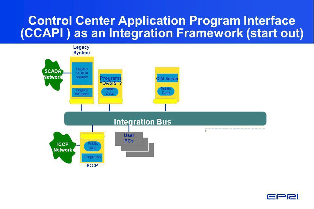 Integration Bus Legacy Wrapper Programs Public Data ICCP Network ICCP SCADA Network User PCs CIM Server Public Data Public Data Legacy SCADA System Le