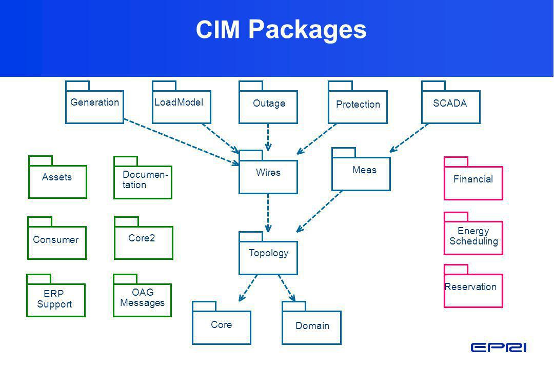 CIM Packages Domain Core Topology Energy Scheduling Reservation Core2 Financial Generation Wires LoadModel Meas Outage Protection SCADA Assets Documen