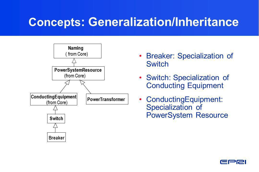 Concepts : Generalization/Inheritance Breaker: Specialization of Switch Switch: Specialization of Conducting Equipment ConductingEquipment: Specializa