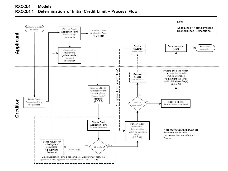 RXQ.2.4.2Reconsideration of Determination of Initial Credit Limit - Process Flow Applicant Creditor No Yes STOP No Receives reconsideration request Request reconsideration by Creditor Recd <=30 days of determination .