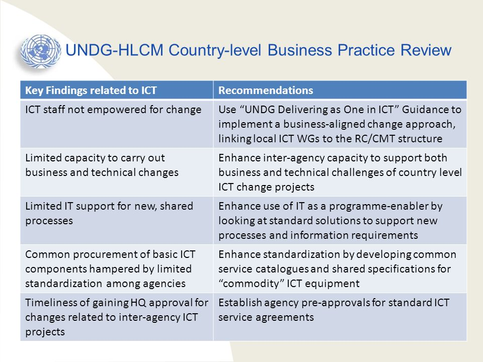 UNDG-HLCM Country-level Business Practice Review Key Findings related to ICTRecommendations ICT staff not empowered for changeUse UNDG Delivering as O