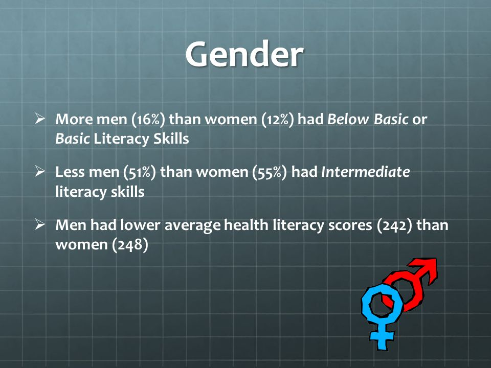 Gender More men (16%) than women (12%) had Below Basic or Basic Literacy Skills Less men (51%) than women (55%) had Intermediate literacy skills Men had lower average health literacy scores (242) than women (248)
