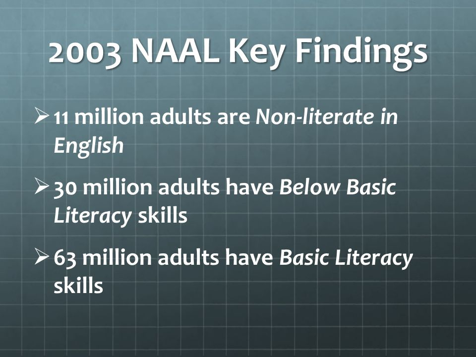 2003 NAAL Key Findings 11 million adults are Non-literate in English 30 million adults have Below Basic Literacy skills 63 million adults have Basic Literacy skills