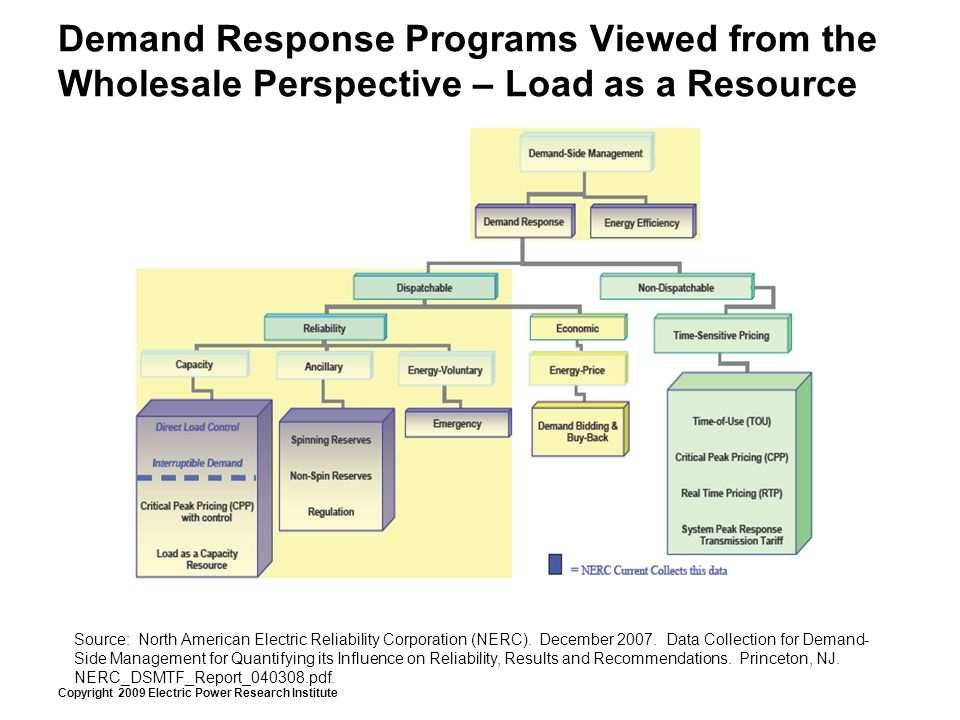 Copyright 2009 Electric Power Research Institute Demand Response Programs Viewed from the Wholesale Perspective – Load as a Resource Source: North American Electric Reliability Corporation (NERC).