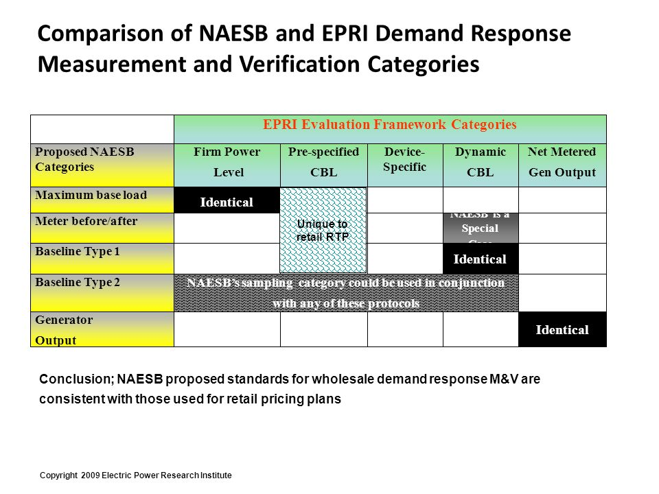 Copyright 2009 Electric Power Research Institute EPRI Evaluation Framework Categories Firm Power Level Pre-specified CBL Device- Specific Dynamic CBL Net Metered Gen Output Identical NAESB is a Special Case Identical NAESBs sampling category could be used in conjunction with any of these protocols Proposed NAESB Categories Maximum base load Meter before/after Baseline Type 1 Baseline Type 2 Generator Output Identical Comparison of NAESB and EPRI Demand Response Measurement and Verification Categories Unique to retail RTP Conclusion; NAESB proposed standards for wholesale demand response M&V are consistent with those used for retail pricing plans