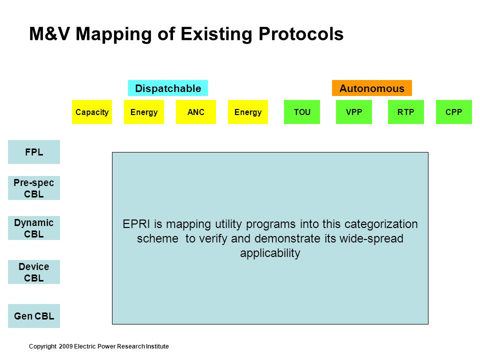 Copyright 2009 Electric Power Research Institute M&V Mapping of Existing Protocols TOURTPCPPVPPCapacityEnergy ANC AutonomousDispatchable FPL Pre-spec CBL Dynamic CBL Device CBL Gen CBL EPRI is mapping utility programs into this categorization scheme to verify and demonstrate its wide-spread applicability