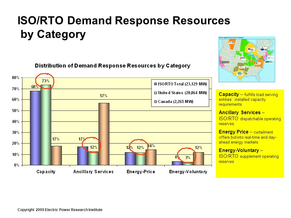 Copyright 2009 Electric Power Research Institute ISO/RTO Demand Response Resources by Category Capacity – fulfills load serving entities installed capacity requirements Ancillary Services – ISO/RTO dispatchable operating reserves.