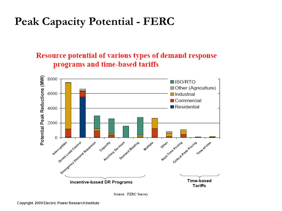 Copyright 2009 Electric Power Research Institute Peak Capacity Potential - FERC
