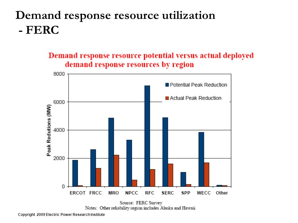 Copyright 2009 Electric Power Research Institute Demand response resource utilization - FERC