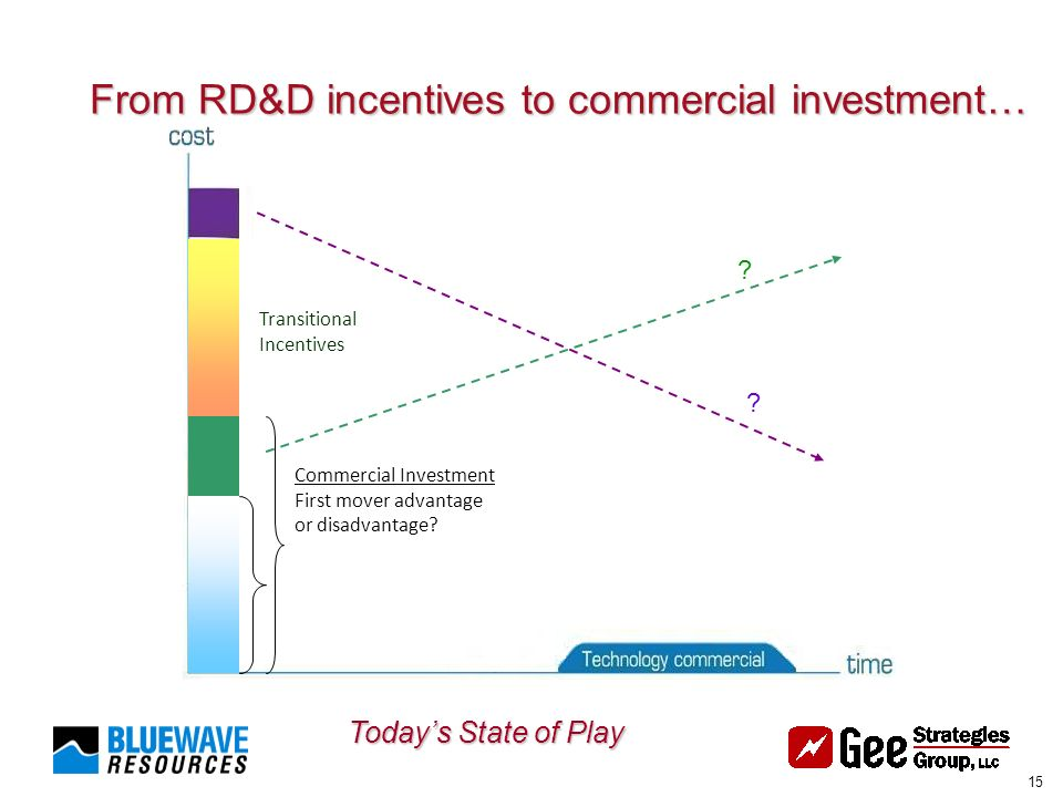 15 From RD&D incentives to commercial investment… Todays State of Play Transitional Incentives EOR Commercial Investment First mover advantage or disadvantage.