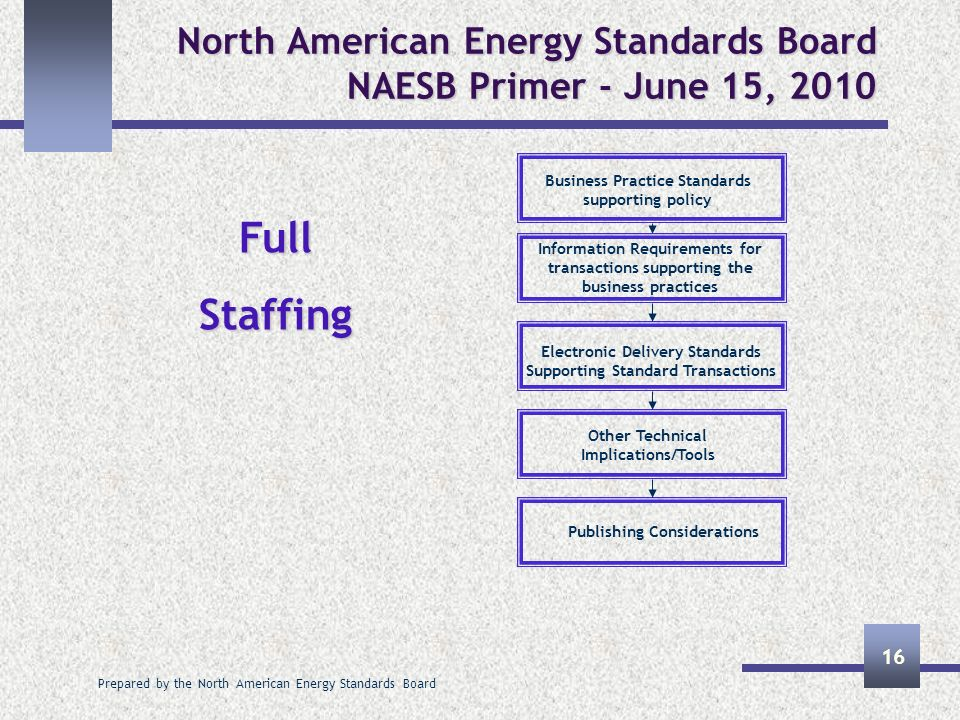 Prepared by the North American Energy Standards Board 16 North American Energy Standards Board NAESB Primer - June 15, 2010 Business Practice Standard