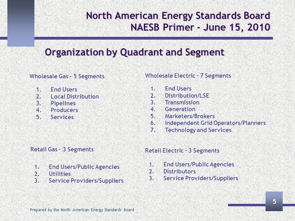 Prepared by the North American Energy Standards Board 5 North American Energy Standards Board NAESB Primer - June 15, 2010 Organization by Quadrant an