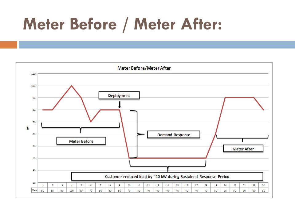 Meter Before / Meter After: