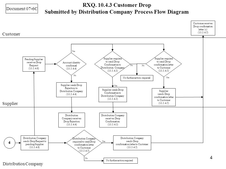4 4 RXQ. 10.4.3 Customer Drop Submitted by Distribution Company Process Flow Diagram Document 07-6C Distribution Company sends Drop Request to pending