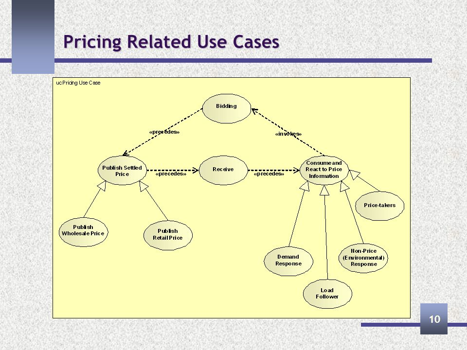 Pricing Related Use Cases 10
