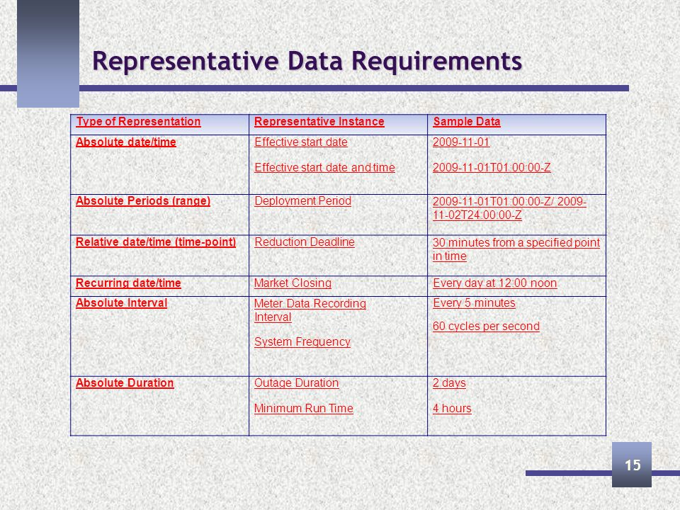 Representative Data Requirements 15 Type of RepresentationRepresentative InstanceSample Data Absolute date/timeEffective start date Effective start date and time 2009-11-01 2009-11-01T01:00:00-Z Absolute Periods (range)Deployment Period2009-11-01T01:00:00-Z/ 2009- 11-02T24:00:00-Z Relative date/time (time-point)Reduction Deadline30 minutes from a specified point in time Recurring date/timeMarket ClosingEvery day at 12:00 noon Absolute IntervalMeter Data Recording Interval System Frequency Every 5 minutes 60 cycles per second Absolute DurationOutage Duration Minimum Run Time 2 days 4 hours