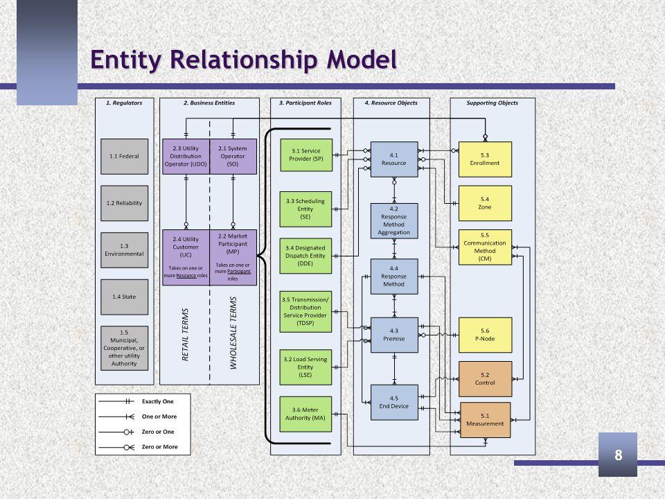 Entity Relationship Model 8