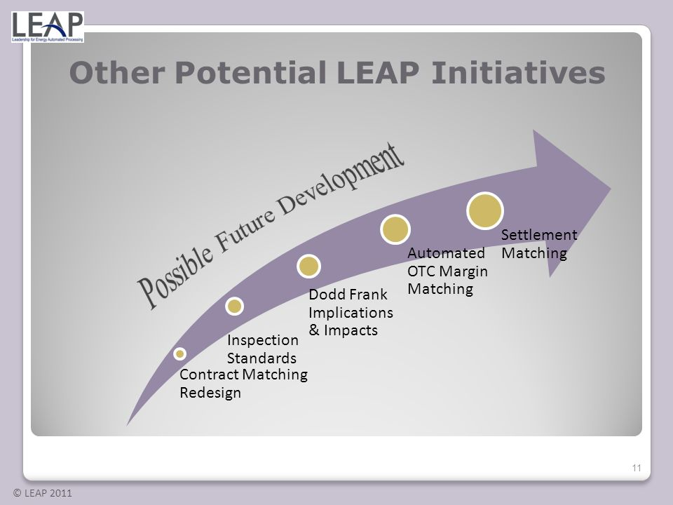 © LEAP 2011 Other Potential LEAP Initiatives Contract Matching Redesign Inspection Standards Dodd Frank Implications & Impacts Automated OTC Margin Ma