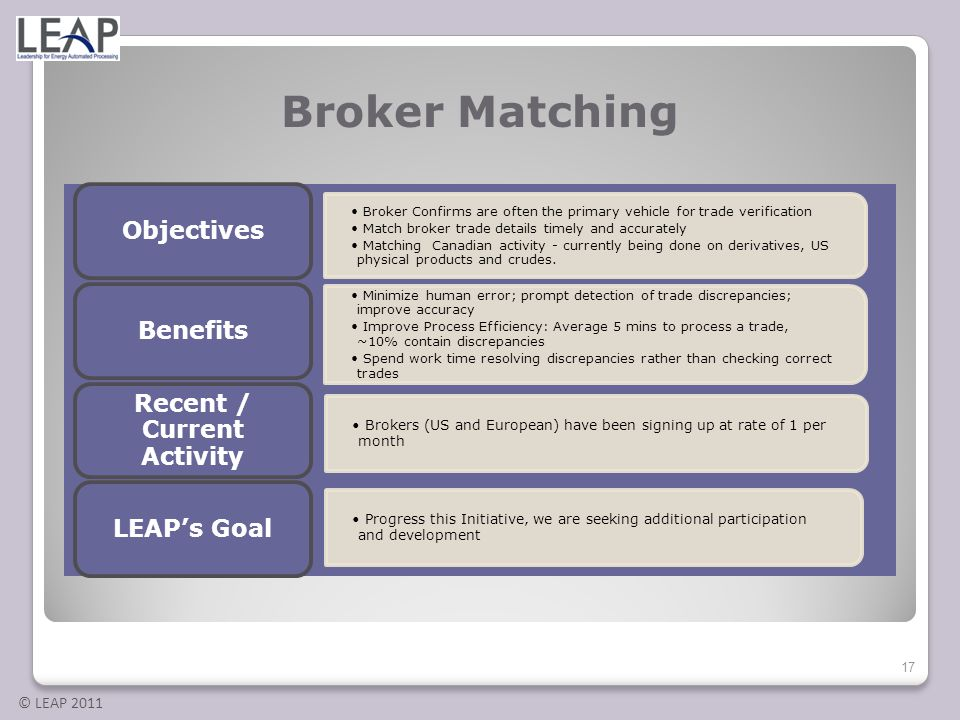 © LEAP 2011 Broker Matching Broker Confirms are often the primary vehicle for trade verification Match broker trade details timely and accurately Matc