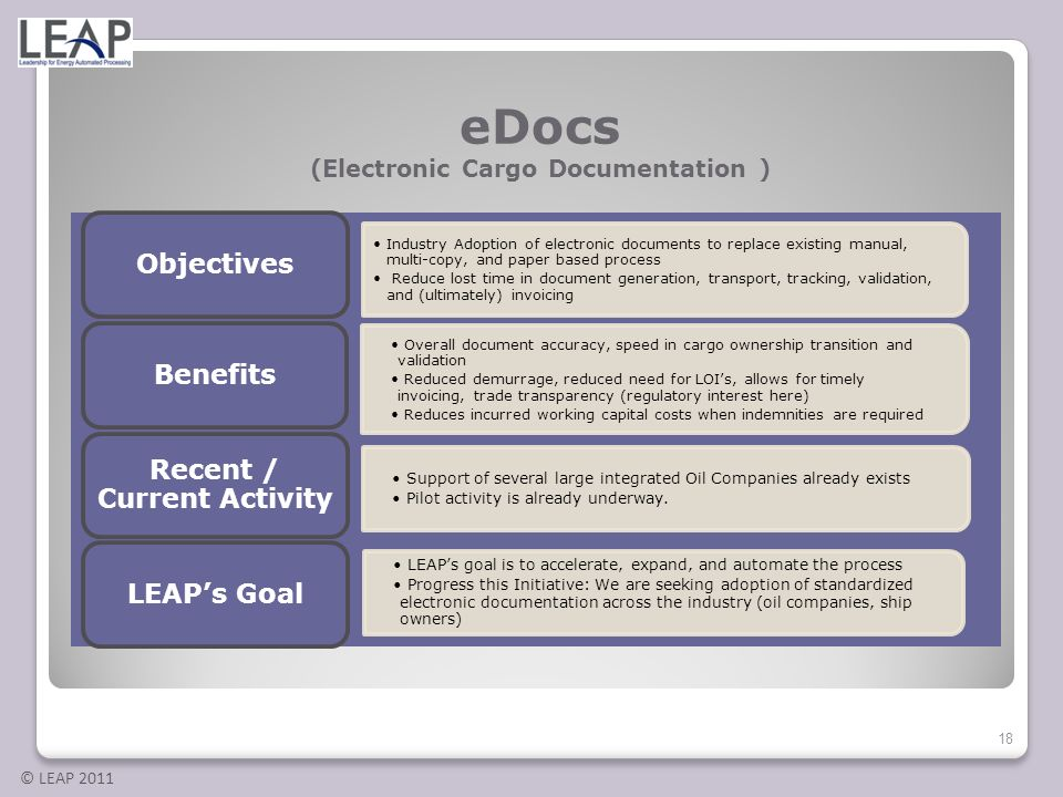 © LEAP 2011 eDocs (Electronic Cargo Documentation ) Industry Adoption of electronic documents to replace existing manual, multi-copy, and paper based