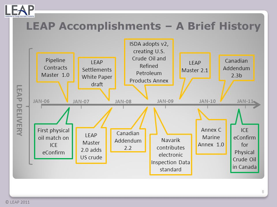 © LEAP 2011 8 LEAP DELIVERY JAN-06 | JAN-09 | JAN-08 | LEAP Settlements White Paper draft Pipeline Contracts Master 1.0 ISDA adopts v2, creating U.S.