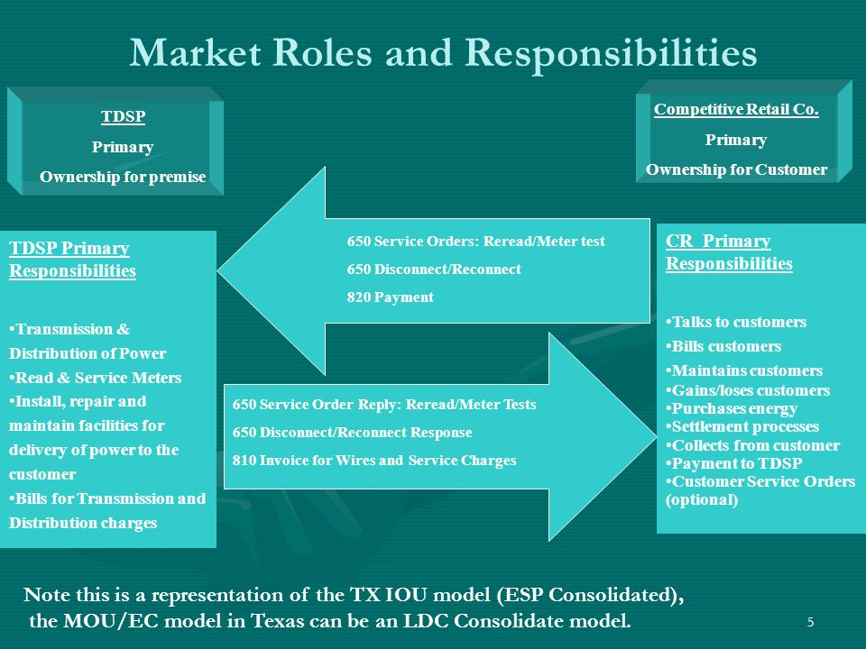 5 Market Roles and Responsibilities TDSP Primary Ownership for premise Competitive Retail Co.
