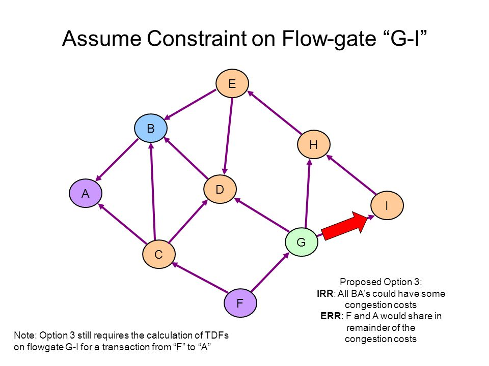 A C B D E H I Assume Constraint on Flow-gate G-I F G Proposed Option 3: IRR: All BAs could have some congestion costs ERR: F and A would share in rema