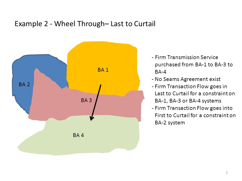Example 2 - Wheel Through– Last to Curtail BA 2 BA 1 BA 3 BA 4 - Firm Transmission Service purchased from BA-1 to BA-3 to BA-4 -No Seams Agreement exist -Firm Transaction Flow goes in Last to Curtail for a constraint on BA-1, BA-3 or BA-4 systems -Firm Transaction Flow goes into First to Curtail for a constraint on BA-2 system 3