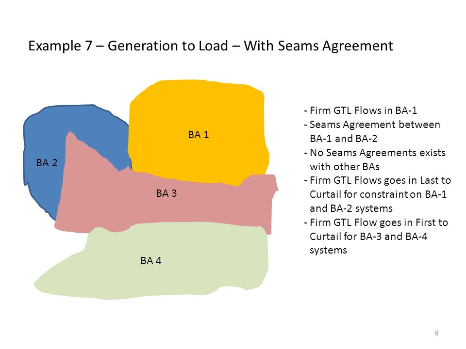 Example 7 – Generation to Load – With Seams Agreement BA 2 BA 1 BA 3 BA 4 -Firm GTL Flows in BA-1 -Seams Agreement between BA-1 and BA-2 -No Seams Agreements exists with other BAs -Firm GTL Flows goes in Last to Curtail for constraint on BA-1 and BA-2 systems -Firm GTL Flow goes in First to Curtail for BA-3 and BA-4 systems 8
