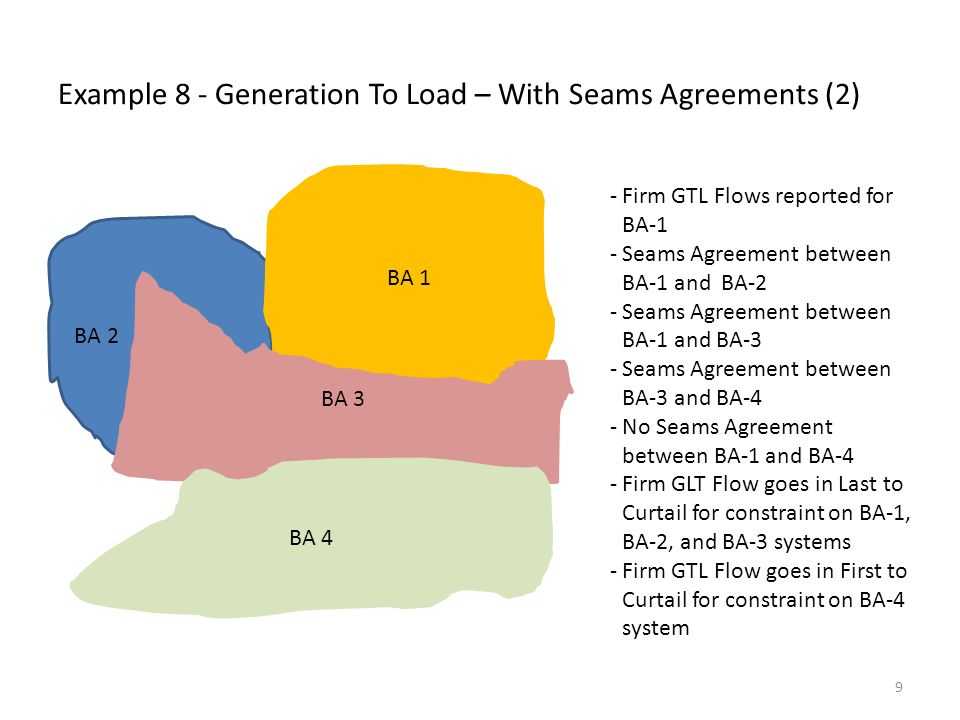 Example 9 – Generation To Load – Without Seams Agreement BA 2 BA 1 BA 3 BA 4 - Firm GTL Flow reported in BA- 1 - No Seams Agreements exist - Firm GTL Flow goes in Last to Curtail for constraint on BA-1 system -Firm GTL Flow goes in First to Curtail for a constraint on BA- 2, BA-3 or BA-4 systems 10