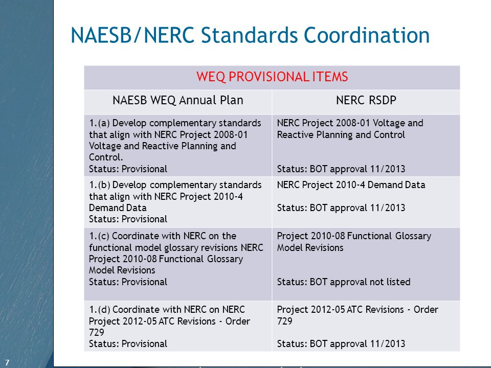 7 Free Template from www.brainybetty.com 7 NAESB/NERC Standards Coordination WEQ PROVISIONAL ITEMS NAESB WEQ Annual PlanNERC RSDP 1.(a) Develop complementary standards that align with NERC Project 2008-01 Voltage and Reactive Planning and Control.