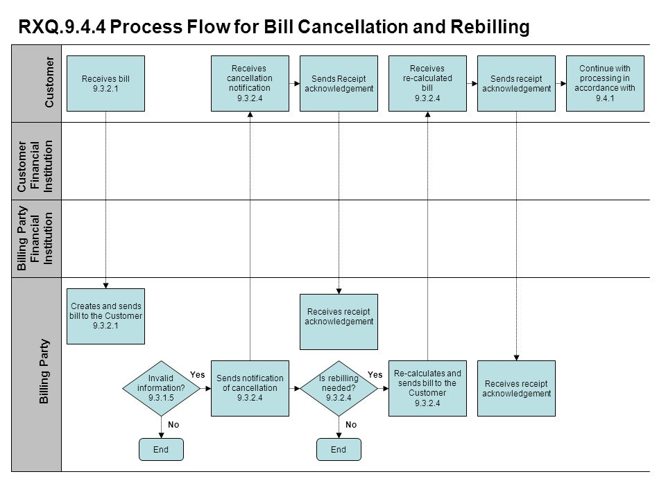 RXQ.9.4.4 Process Flow for Bill Cancellation and Rebilling Receives bill 9.3.2.1 Receives cancellation notification 9.3.2.4 Sends notification of cancellation 9.3.2.4 Creates and sends bill to the Customer 9.3.2.1 Customer Customer Financial Institution Billing Party Financial Institution Billing Party Sends receipt acknowledgement Invalid information.