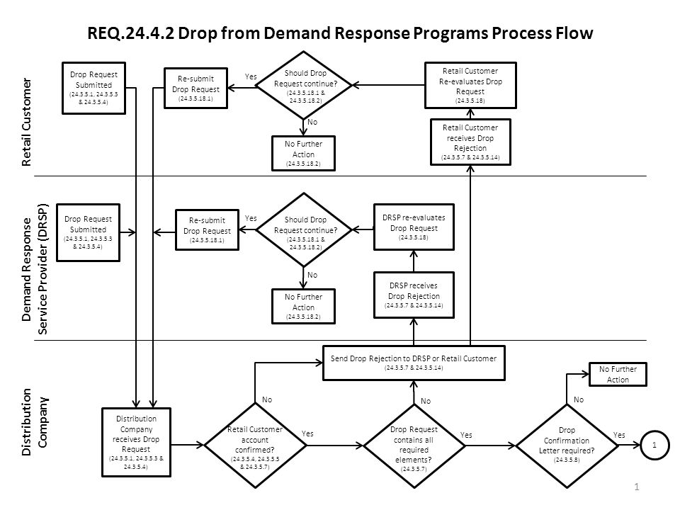 REQ.24.4.2 Drop from Demand Response Programs Process Flow Retail Customer Demand Response Service Provider (DRSP) Distribution Company 1 Drop Request