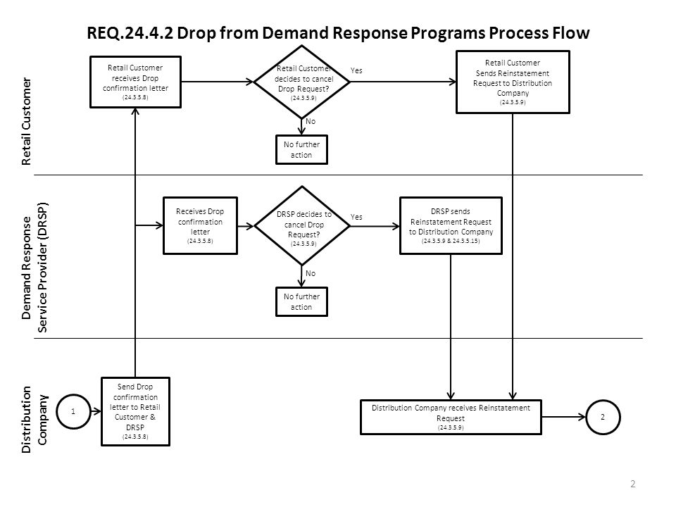 REQ.24.4.2 Drop from Demand Response Programs Process Flow Retail Customer Demand Response Service Provider (DRSP) Distribution Company 2 Retail Customer receives Drop confirmation letter (24.3.5.8) Retail Customer Sends Reinstatement Request to Distribution Company (24.3.5.9) Yes No Send Drop confirmation letter to Retail Customer & DRSP (24.3.5.8) Distribution Company receives Reinstatement Request (24.3.5.9) DRSP sends Reinstatement Request to Distribution Company (24.3.5.9 & 24.3.5.15) DRSP decides to cancel Drop Request.