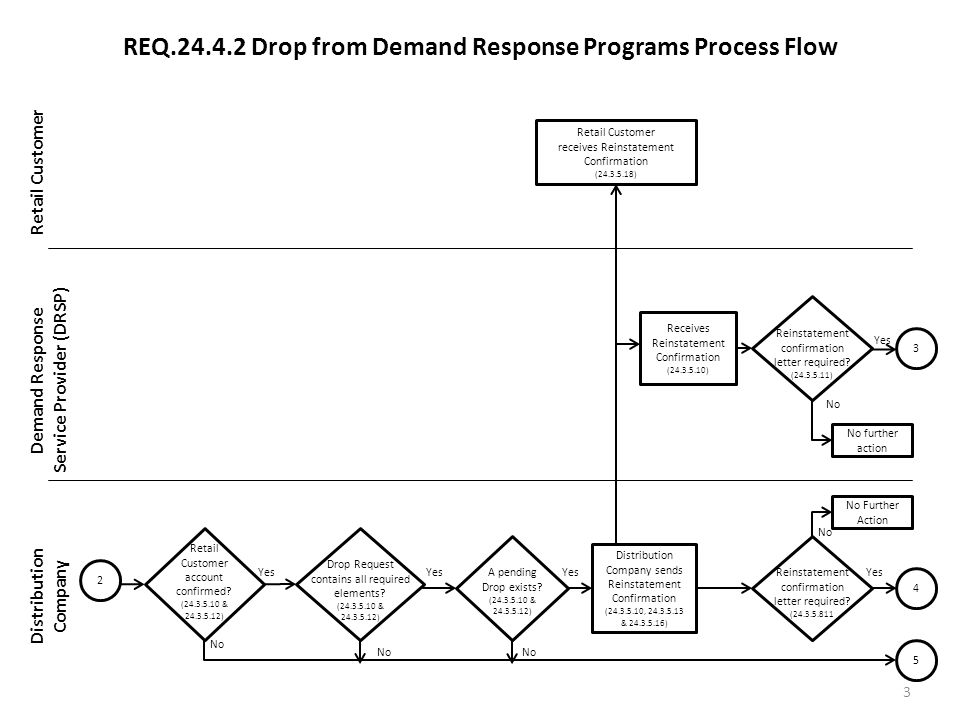 REQ.24.4.2 Drop from Demand Response Programs Process Flow Retail Customer Demand Response Service Provider (DRSP) Distribution Company 3 Retail Customer receives Reinstatement Confirmation (24.3.5.18) No Further Action Retail Customer account confirmed.