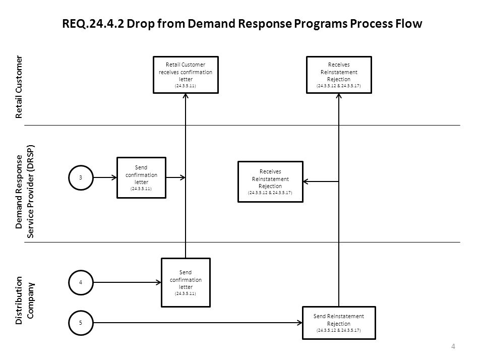 REQ.24.4.2 Drop from Demand Response Programs Process Flow Retail Customer Demand Response Service Provider (DRSP) Distribution Company 4 Retail Customer receives confirmation letter (24.3.5.11) Receives Reinstatement Rejection (24.3.5.12 & 24.3.5.17) Send confirmation letter (24.3.5.11) Send Reinstatement Rejection (24.3.5.12 & 24.3.5.17) Receives Reinstatement Rejection (24.3.5.12 & 24.3.5.17) 4 5 Send confirmation letter (24.3.5.11) 3