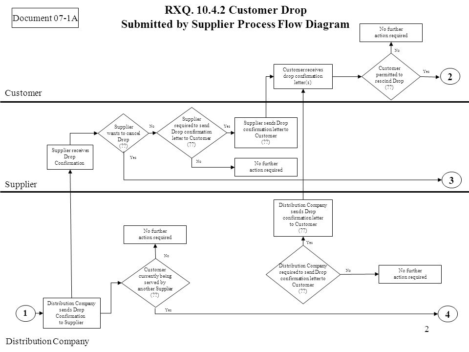 2 RXQ. 10.4.2 Customer Drop Submitted by Supplier Process Flow Diagram Customer Supplier Distribution Company Document 07-1A No further action require