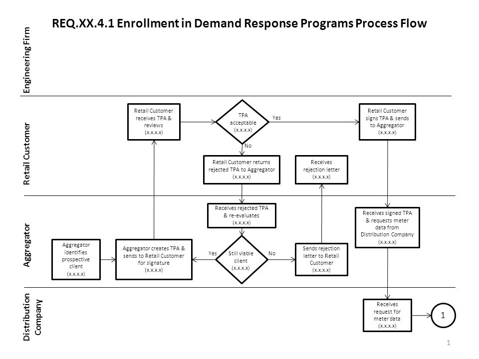 REQ.XX.4.1 Enrollment in Demand Response Programs Process Flow Engineering Firm Retail Customer Aggregator Distribution Company 1 Aggregator identifies prospective client (x.x.x.x) Aggregator creates TPA & sends to Retail Customer for signature (x.x.x.x) Sends rejection letter to Retail Customer (x.x.x.x) Receives rejected TPA & re-evaluates (x.x.x.x) Retail Customer receives TPA & reviews (x.x.x.x) Receives rejection letter (x.x.x.x) Retail Customer returns rejected TPA to Aggregator (x.x.x.x) TPA acceptable (x.x.x.x) Yes No YesNo 1 Still viable client (x.x.x.x) Receives signed TPA & requests meter data from Distribution Company (x.x.x.x) Retail Customer signs TPA & sends to Aggregator (x.x.x.x) Receives request for meter data (x.x.x.x)