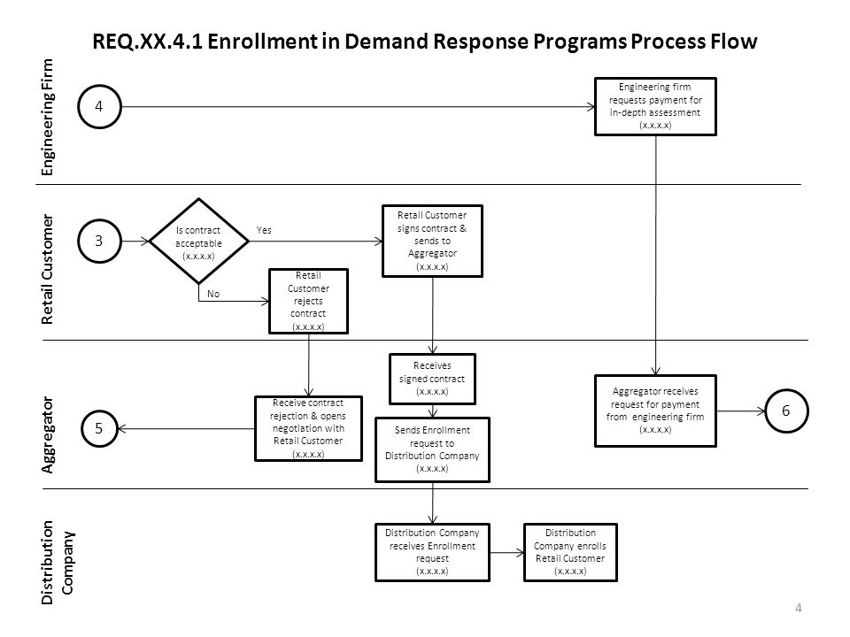 REQ.XX.4.1 Enrollment in Demand Response Programs Process Flow Engineering Firm Retail Customer Aggregator Distribution Company 4 4 3 5 6 Is contract acceptable (x.x.x.x) Retail Customer signs contract & sends to Aggregator (x.x.x.x) Retail Customer rejects contract (x.x.x.x) No Yes Receive contract rejection & opens negotiation with Retail Customer (x.x.x.x) Receives signed contract (x.x.x.x) Sends Enrollment request to Distribution Company (x.x.x.x) Distribution Company receives Enrollment request (x.x.x.x) Distribution Company enrolls Retail Customer (x.x.x.x) Engineering firm requests payment for in-depth assessment (x.x.x.x) Aggregator receives request for payment from engineering firm (x.x.x.x)