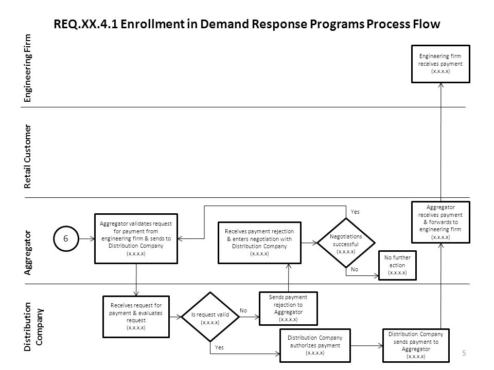REQ.XX.4.1 Enrollment in Demand Response Programs Process Flow Engineering Firm Retail Customer Aggregator Distribution Company 5 6 Aggregator validates request for payment from engineering firm & sends to Distribution Company (x.x.x.x) Receives request for payment & evaluates request (x.x.x.x) Is request valid (x.x.x.x) Sends payment rejection to Aggregator (x.x.x.x) No Yes Receives payment rejection & enters negotiation with Distribution Company (x.x.x.x) Negotiations successful (x.x.x.x) No further action (x.x.x.x) No Yes Distribution Company sends payment to Aggregator (x.x.x.x) Aggregator receives payment & forwards to engineering firm (x.x.x.x) Engineering firm receives payment (x.x.x.x) Distribution Company authorizes payment (x.x.x.x)