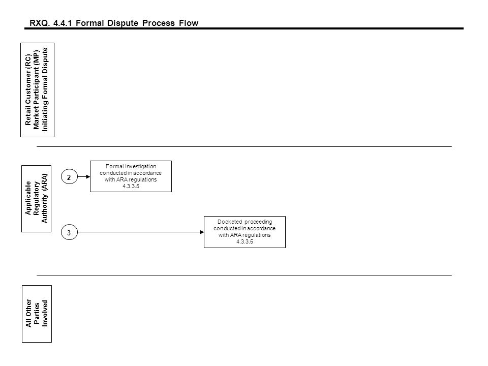 RXQ. 4.4.1 Formal Dispute Process Flow Retail Customer (RC) Market Participant (MP) Initiating Formal Dispute Applicable Regulatory Authority (ARA) Al